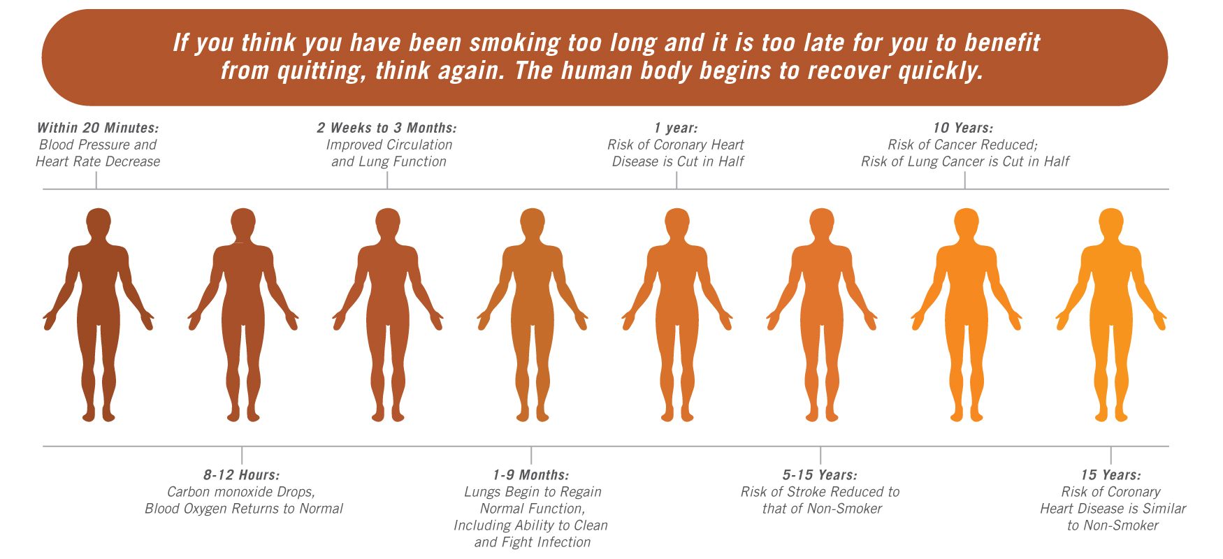 Stop smoking and will not recover 15